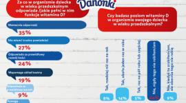 """Witamina D u małych Polaków LIFESTYLE, Dziecko - Aż 98% małych Polaków ma deficyt witaminy D w organizmie, a mimo to nadal nie ma nawyku badania jej poziomu. Nie pomaga nawet fakt, że można właściwie zrobić je """"przy okazji"""" regularnych badań krwi– wynika z badań przeprowadzonych przez markę Danonki*."""