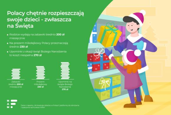 Polacy lubią rozpieszczać swoje dzieci LIFESTYLE, Dziecko - Rodzice wydają na zabawki dla dzieci nawet 200 zł miesięcznie, a na mikołajki i Boże Narodzenie jeszcze więcej!