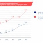 Nianie rządzą – opiekunki w Polsce zarabiają coraz więcej
