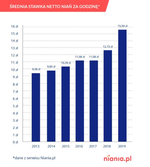 Rekordowy wzrost stawki niań. Opiekunka na wagę złota LIFESTYLE, Dziecko - Średnia stawka godzinowa niań wzrosła w 2019 roku o 2,86 zł w stosunku do 2018 roku i wyniosła 15,59 zł. To o 73% większy wzrost niż w roku poprzednim (o 1,65 zł) i największy od 2013 roku – wynika z danych serwisu Niania.pl. Na wzrost stawki niań wpływa konkurencyjność ogłoszeń.