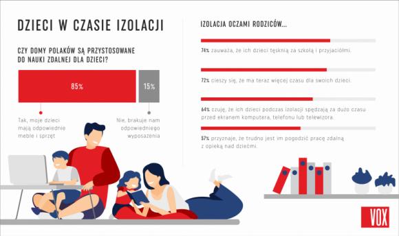Izolacja oczami rodziców. Jak godzić pracę z opieką nad dziećmi? [RAPORT] LIFESTYLE, Dziecko - Choć pogodzenie opieki nad dziećmi z pracą w domu sprawia nam trudności, izolacja pomogła polskim rodzinom trochę się do siebie zbliżyć. Rodzice dostrzegają jednak, że pandemia negatywnie odbija się na samopoczuciu ich dzieci.